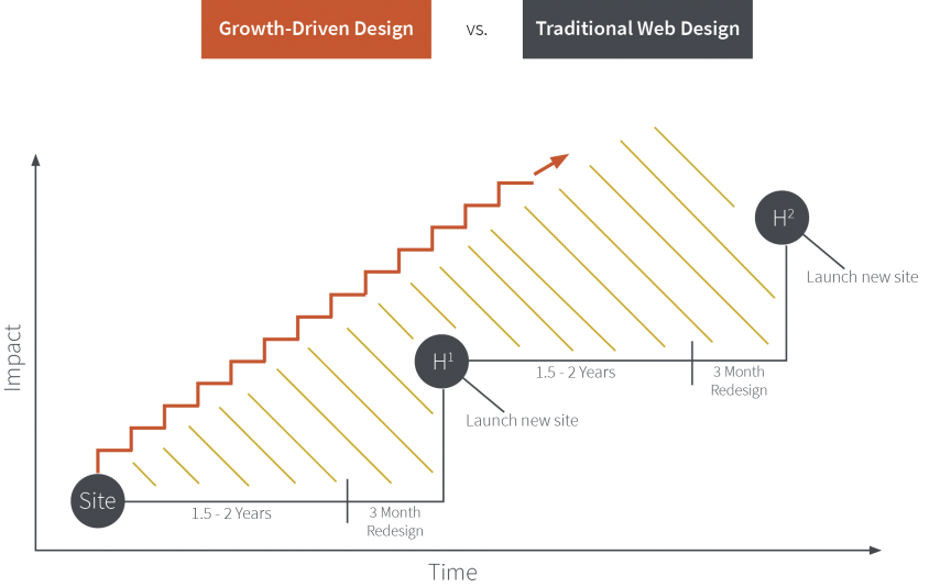 GDD and Traditional Website Design