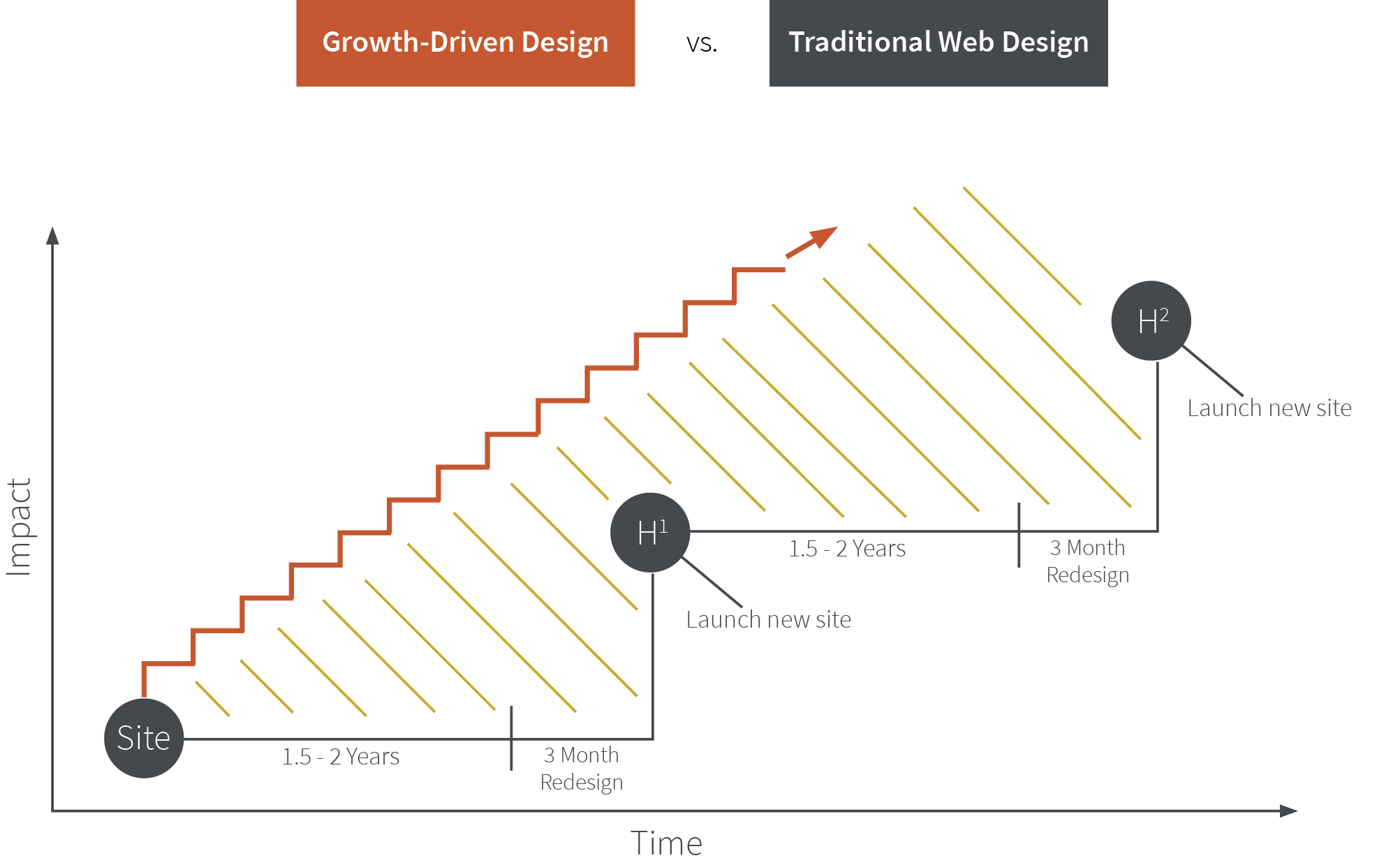 growth driven design versus traditional website design graph