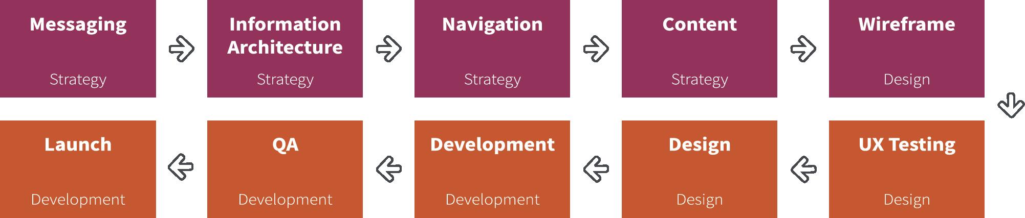 growth driven design continuous improvement graph